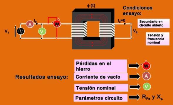 prueba circuito abierto transformador