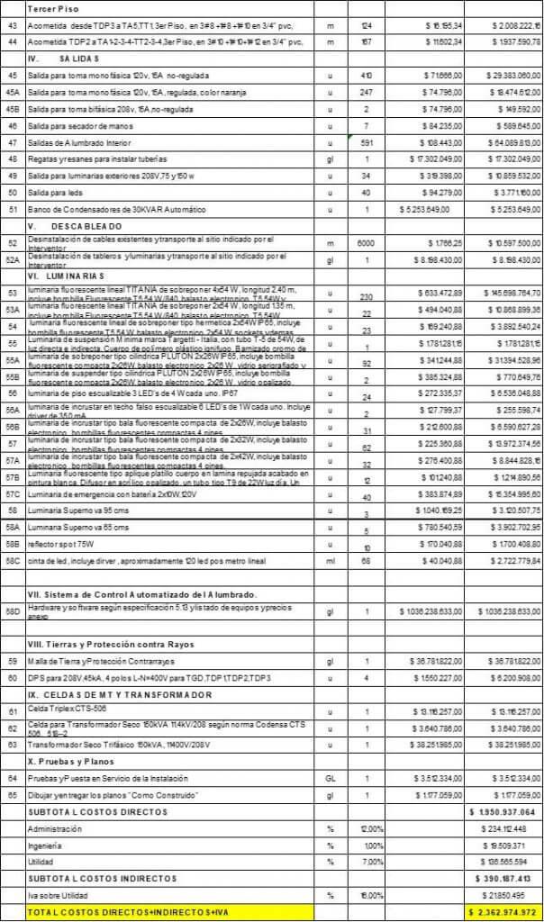 APU en el presupuesto de las instalaciones eléctricas