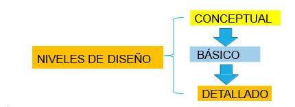 etapas del diseño en proyecto electrico